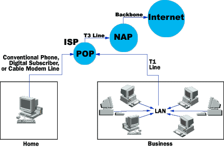 how network architecture works