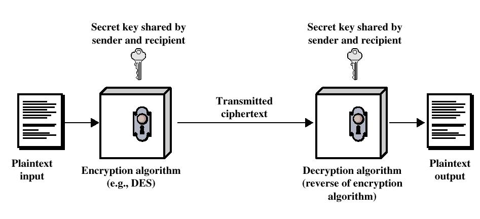 commutative encryption and decryption On commutative encryption have been increasingly secure however, we a tradeoff where increased security and privacy requires increased computational and communication cost.