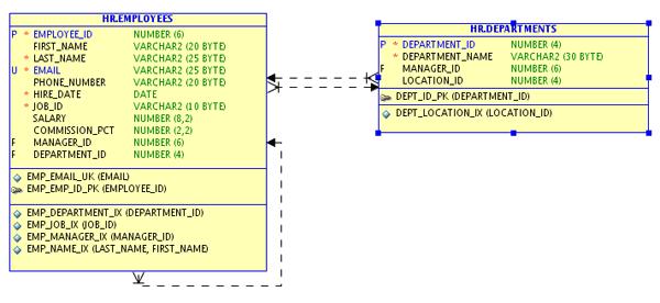 Таблицы EMPLOYEES и DEPARTMENTS импортированы в реляционную модель SQL Developer Data Modeler